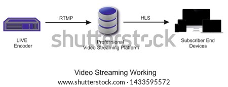 This is the working of video streaming. How video streaming works.A encoder stream RTMP to streamer then it makes available for delivery deviices