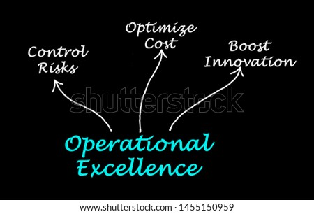 Three benefits of Operational Excellence
