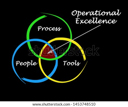 Three drivers of Operational Excellence
