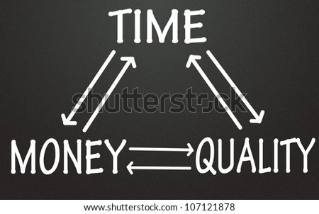 time,money and quality relation