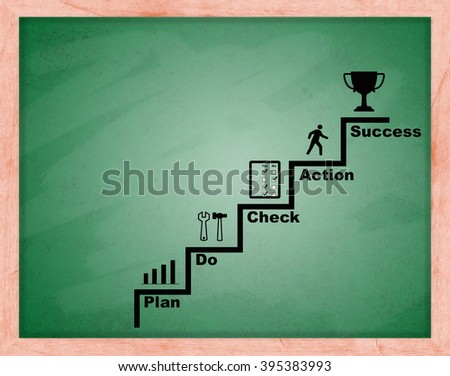E learning business plan