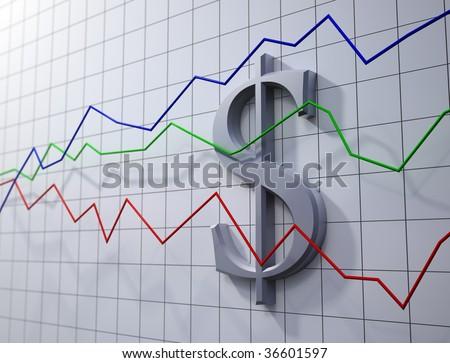 trading - dollar rating chart