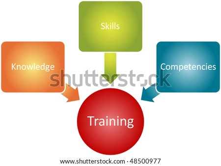 Training components management business strategy concept diagram illustration