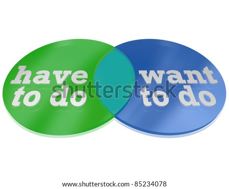 Two circles intersect and overlap to create a venn diagram comparing the things you Want to Do versus the things you Need to Do, showing areas of overlap to illustrate what you Must Do