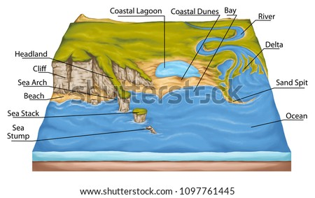 types of continental landform, coastal landforms, coastal geography, headland, cliff, sea arch, beach, costal lagoon, physical geography, geography, geophysics, geology, landform, topography