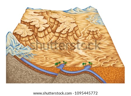 types of continental landform, desert landforms, plateau, canyon, salt pan, barchan, physical geography, geography, geophysics, geomorphology, geology, landform, topography