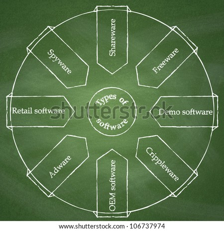 Types of software. Diagram on chalkboard background - stock photo