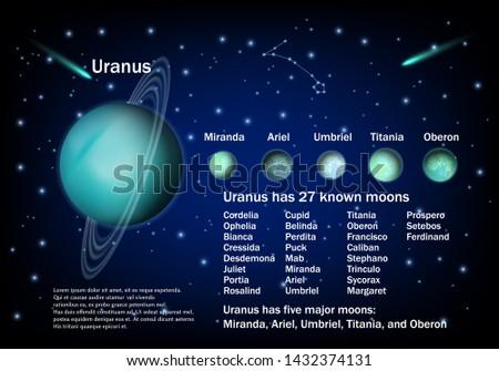 Uranus and its moons. educational poster, scientific infographic, presentation. Miranda, Ariel, Umbriel, Titania and Oberon major Uranus satellites. Astronomy science, planets exploring concept