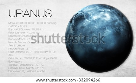 Uranus - 5K resolution Infographic presents one of the solar system planet, look and facts. This image elements furnished by NASA.
