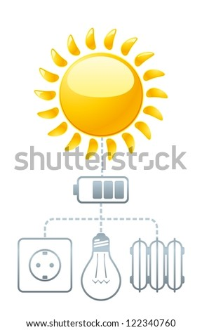Use of solar energy. Schematic illustration of how you can use the sun's energy without harming the environment.