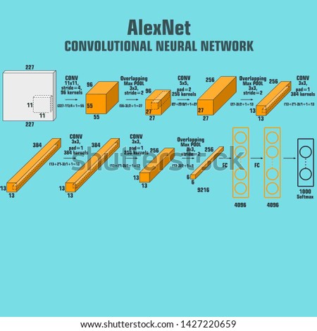 Vector tech icon AlexNet neural network scheme. Image AlexNet convolutional neural network for the classification images. Illustration  AlexNet algorithm scheme in flat minimalism style