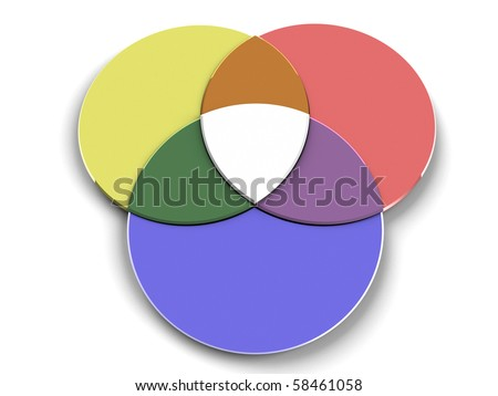 Venn Diagram Red Yellow and Blue