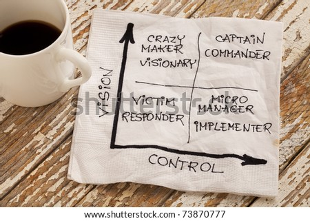 vision and control concept - self-management matrix  with victim crazy maker, micromanager, captain  - napkin sketch and espresso coffee cup on a grunge wooden table - stock photo