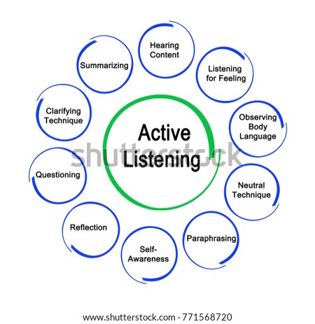 Ways to Active Listening