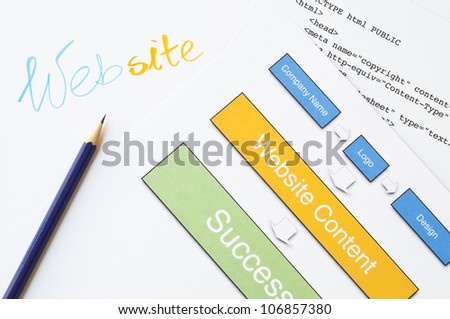Web design project with handwriting, diagram, html and pencil