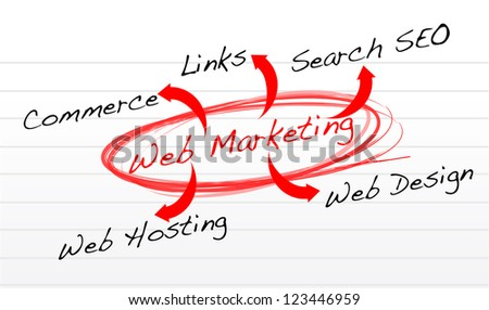 Web marketing flow chart on a notepad paper illustration design