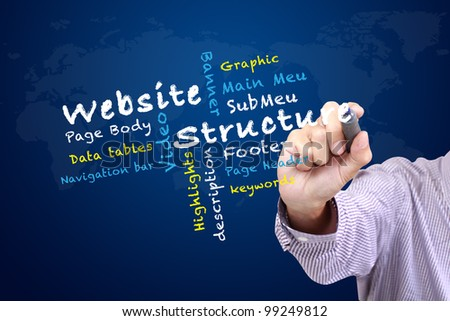 Website Structure Design teaching and other related words, written on white board