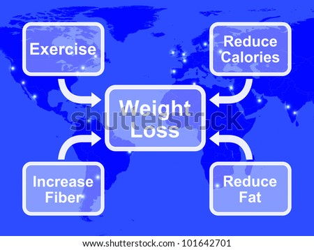 Weight Loss Diagram Shows Fiber Exercise Fat And Calories - stock photo