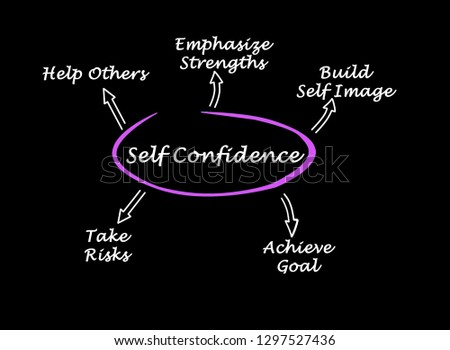 What lead to Self-confidence
