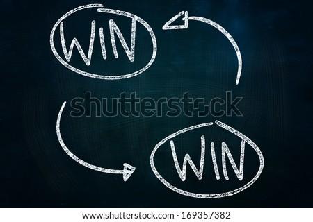 Win Win Cycle, drawn with Chalk on Blackboard