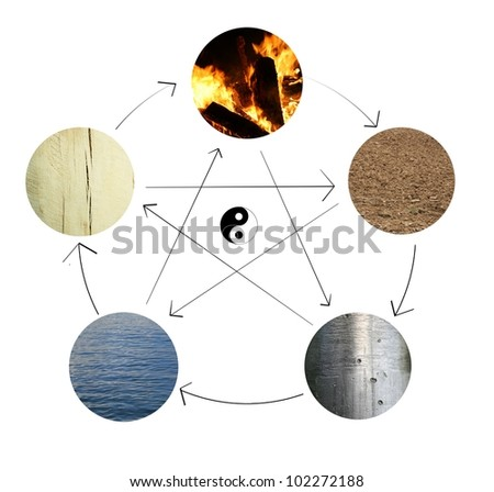 yin yang and the five elements