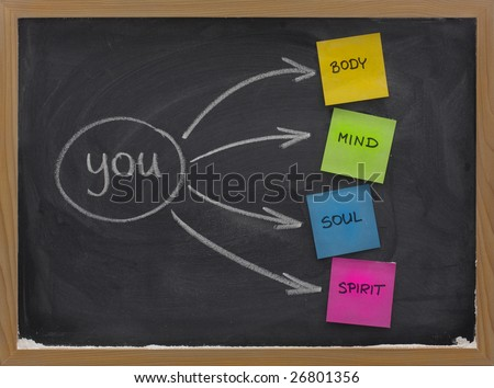 you, body, mind, soul, spirit - a simple mind map for personal growth ...
