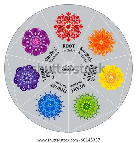 7 Chakras Color Chart and Mandalas