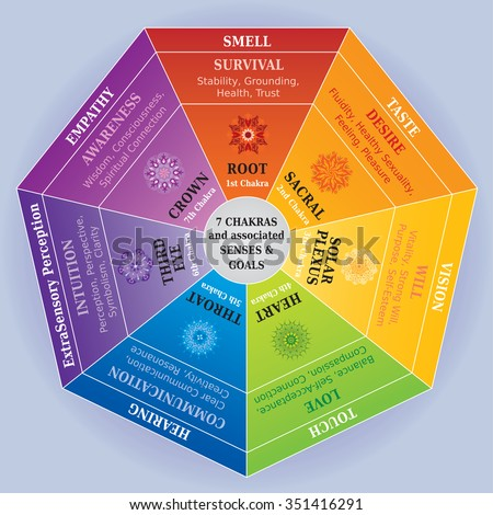 7 chakras color chart with