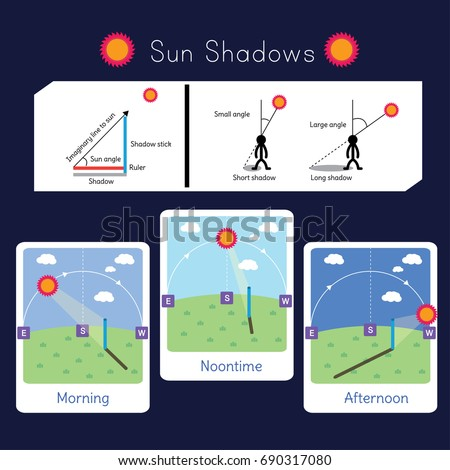2 diagrams explaining sun