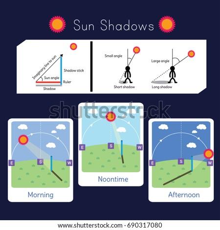 2 diagrams explaining sun