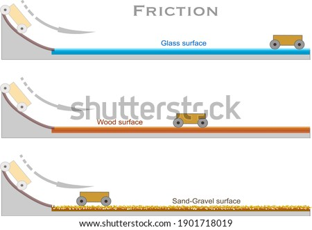 Friction. The distance traveled by the accelerated wheeler on different surfaces on an incline. Glass, wood, sand, gravel floor. Tilt ground. Kinetic, potential energy.  Science illustration vector Stockfoto ©