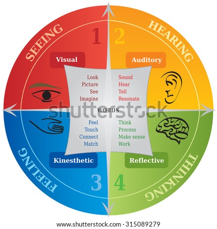 4 learning communication styles