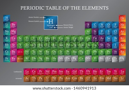 2020 Periodic Table of the Elements with legend - displaying atomic number, symbol, name and atomic weight - updated with four new elements Oganesson, Moscovium, Tennessine and Nihonium. EPS 10 vector