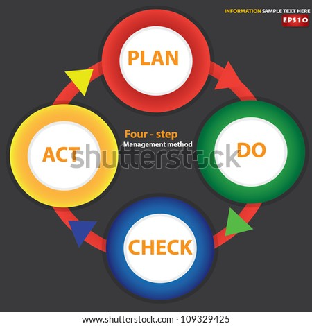 (Plan Do Check Act) diagram ,Vector