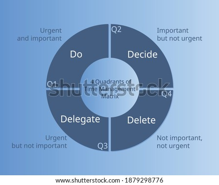 4 Quadrants of Time Management Matrix for planning of urgent and important work vector Stock photo ©