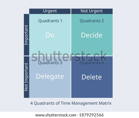 4 Quadrants of Time Management Matrix of important and urgent work vector Stock photo ©