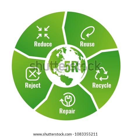 5R Chart (Reduce ,Reuse ,Recycle, Repair, Reject ) with icon sign and text sign in green circle block diagram around world map Vector illustration design