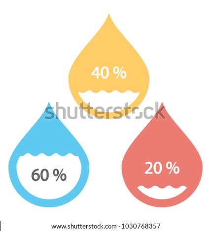 Water drop percentage, humidity analysis