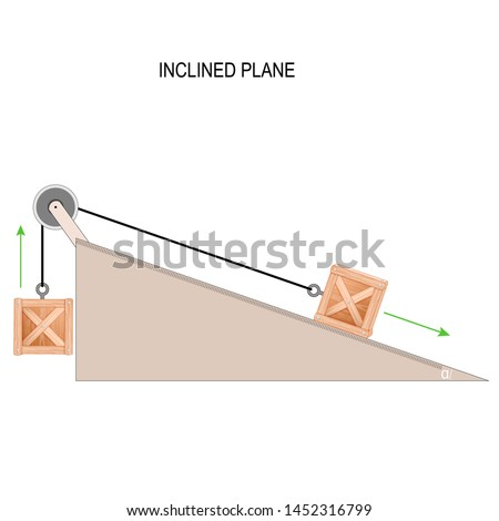 A box on an inclined plane with a pulley. Physics. Simple machines. Vector diagram for educational and scientific use