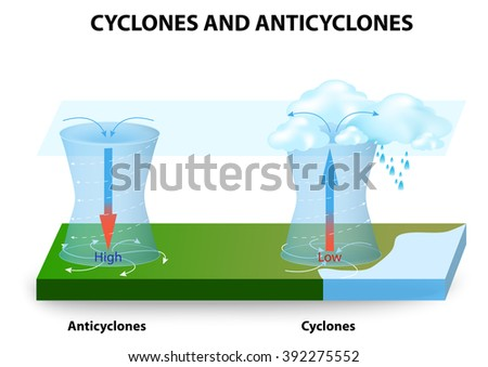a cyclone   system of winds