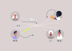 A flow chart representing the system of work assignments, a teamwork tasks scheme