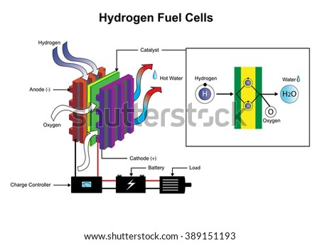 a fuel cell is a device that