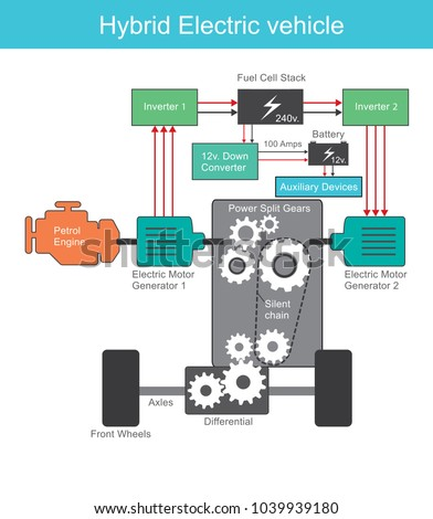 A hybrid electric vehicle (HEV) is a type of hybrid vehicle and electric vehicle. Illustration.