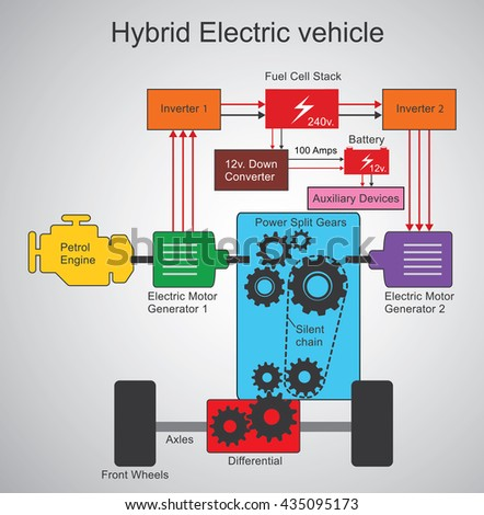 a hybrid electric vehicle  hev
