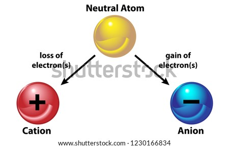 A neutral atom becomes an ion by either losing and electron (cation) or gaining an electron (anion)