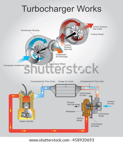 a turbocharger  or turbo is a