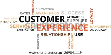 a word cloud of customer