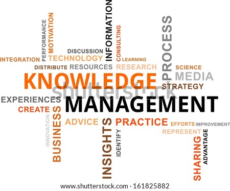 A word cloud of knowledge management related items