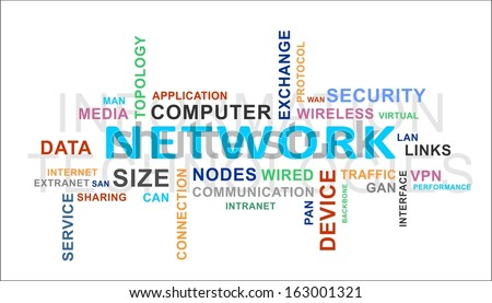 A word cloud of network related items