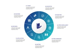 Admission Infographic 10 steps circle design.Ticket, accepted, Open Enrollment, Application icons